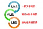 簡訊行銷服務