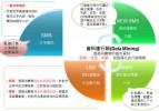 資料庫簡訊行銷介紹